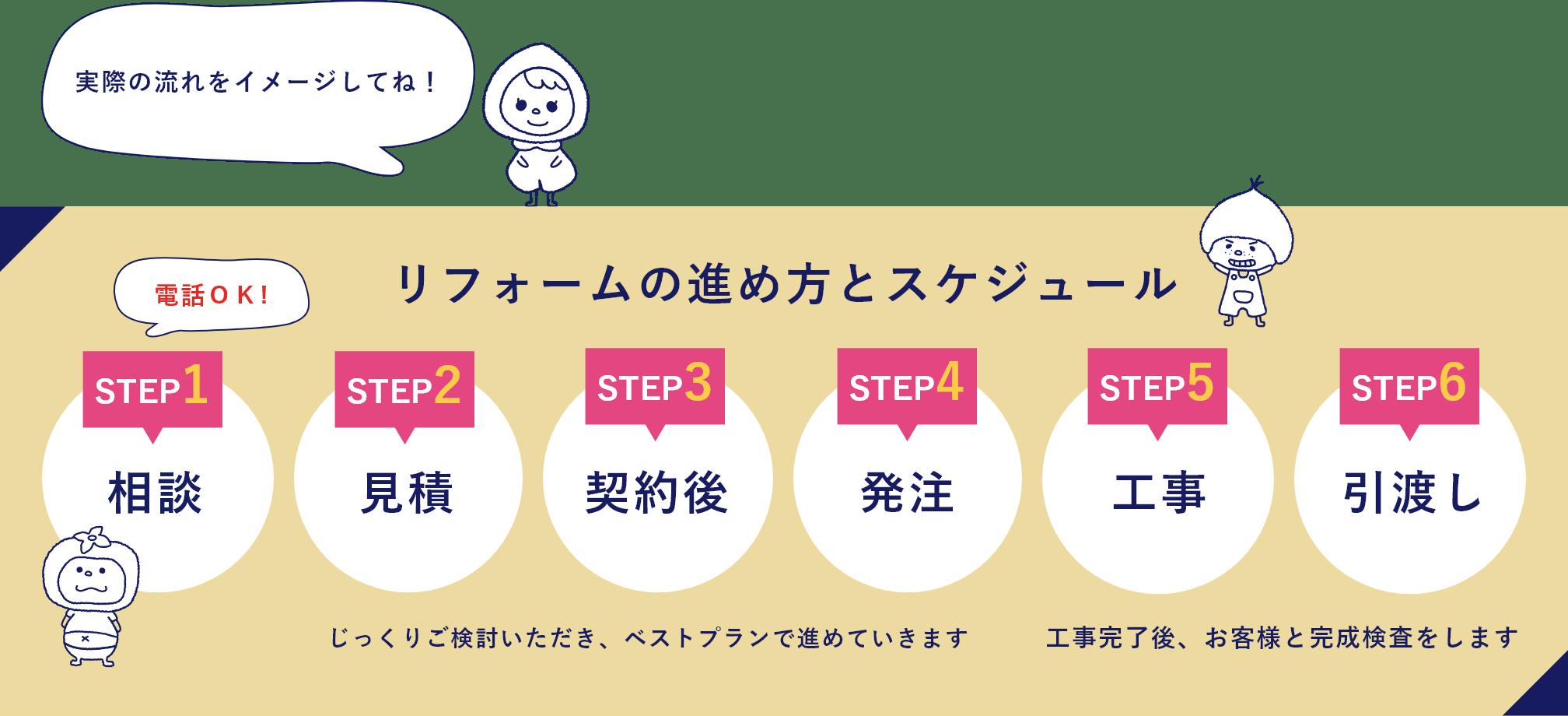リフォームの進め方とスケジュール